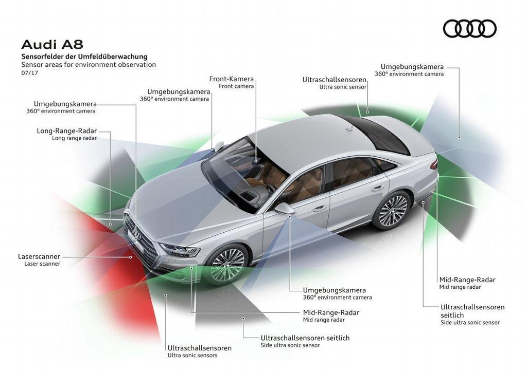 Audi A8 technology