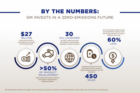 GM electrification moves